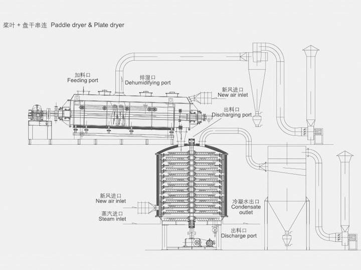 盘式干燥机结构形式,按加热方式,有接触传导型、热风对流型及对流传导混合型。按操作压力分,有常压型、气密及真空型。既可作干燥机,又可作冷却器,或两者兼用。  典型的盘式接触干燥机,主要有壳体及框架,空心加热盘、主轴及搅拌臂与耙叶、上下轴承、联轴器、变速驱动装置、加料器,热载体进出口管及其控制仪表,检视门及出料装置等组成。若为对流干燥时,还装有风扇、加热器或燃烧室、通风箱等部件。真空 干燥时,配套有真空、分离或冷凝设备。  设备壳体为立式圆筒形或多边形筒体。真空或气密操作时,考虑到设备的受力情况,通常呈圆筒体